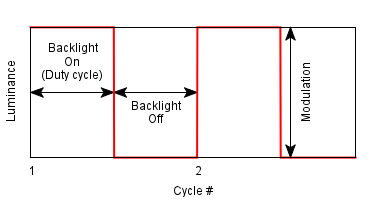 PWM (Pulse Width Modulation) Using MATLAB