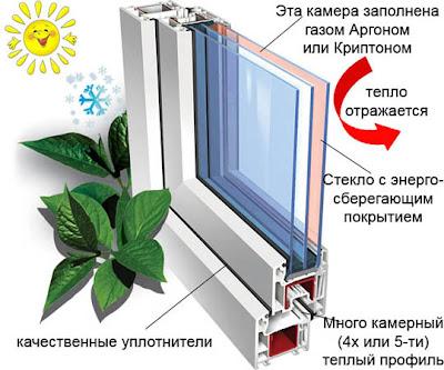 энергосберегающие окна в самаре