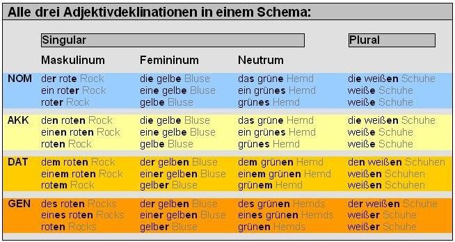 Wir machen uns auf den weg ci mettiamo in cammino die deklination der adjektive for Genitiv deutsch lernen