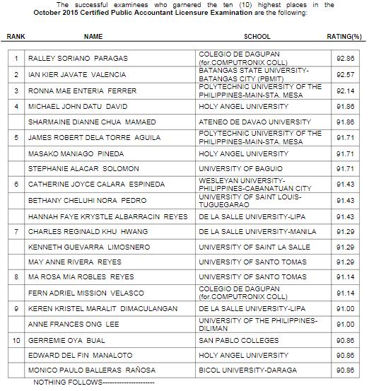 Colegio de Dagupan alum tops October 2015 CPA board exam