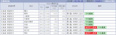http://www.data.jma.go.jp/obd/stats/data/mdrr/tem_rct/alltable/mxtemsad00.html#a18