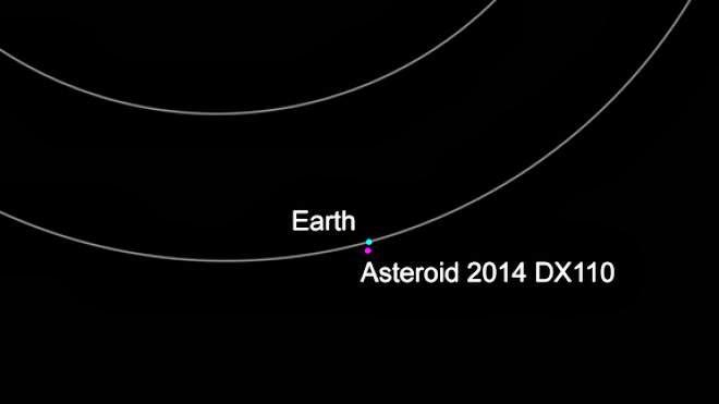 lintasan asteroid 2014 DX110