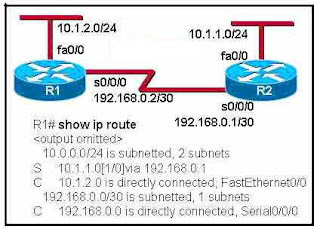 Refer to the exhibit. Which statement is true concerning the routing configuration?
