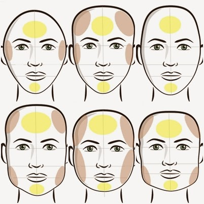 how to read your face