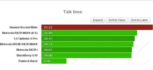 Eccellente autonomia durante le chiamate vocali con oltre 25 ore di telefonate sull'Ascend Mate