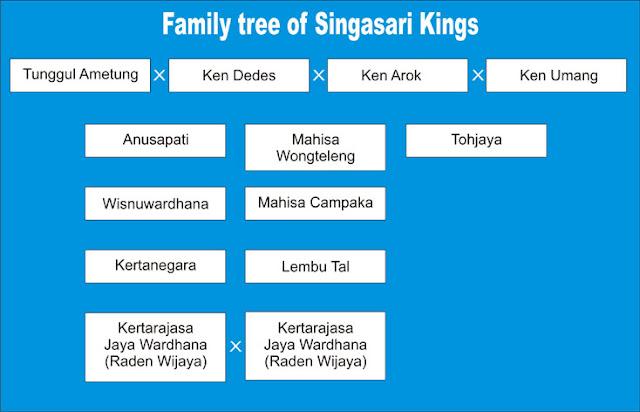 Family tree of Singasari Kings