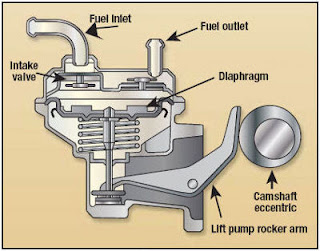 mechanical fuel pumps failing rh club4ag com Diaphragm Fuel Pump Diagram Bosch Fuel Injection Pump