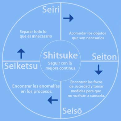 Teor a de las 5s de kaizen gerencia de la cadena de for Origen de las oficinas