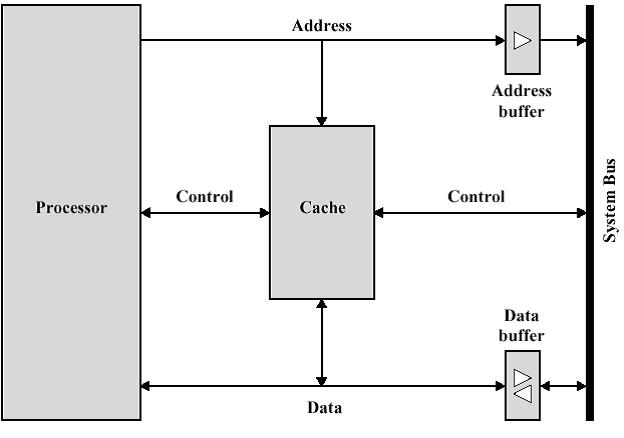 sistem interkoneksi yang terkait dengan cache memory.png