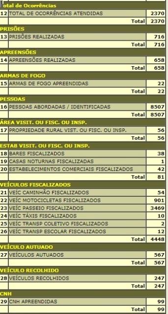 RESULTADO DAS AÇÕES POLICIAIS EM NÚMEROS (2017)