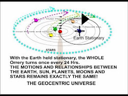 Revolving Universe Revolving Solar System Stationary Earth Geocentrism Seasons Explained