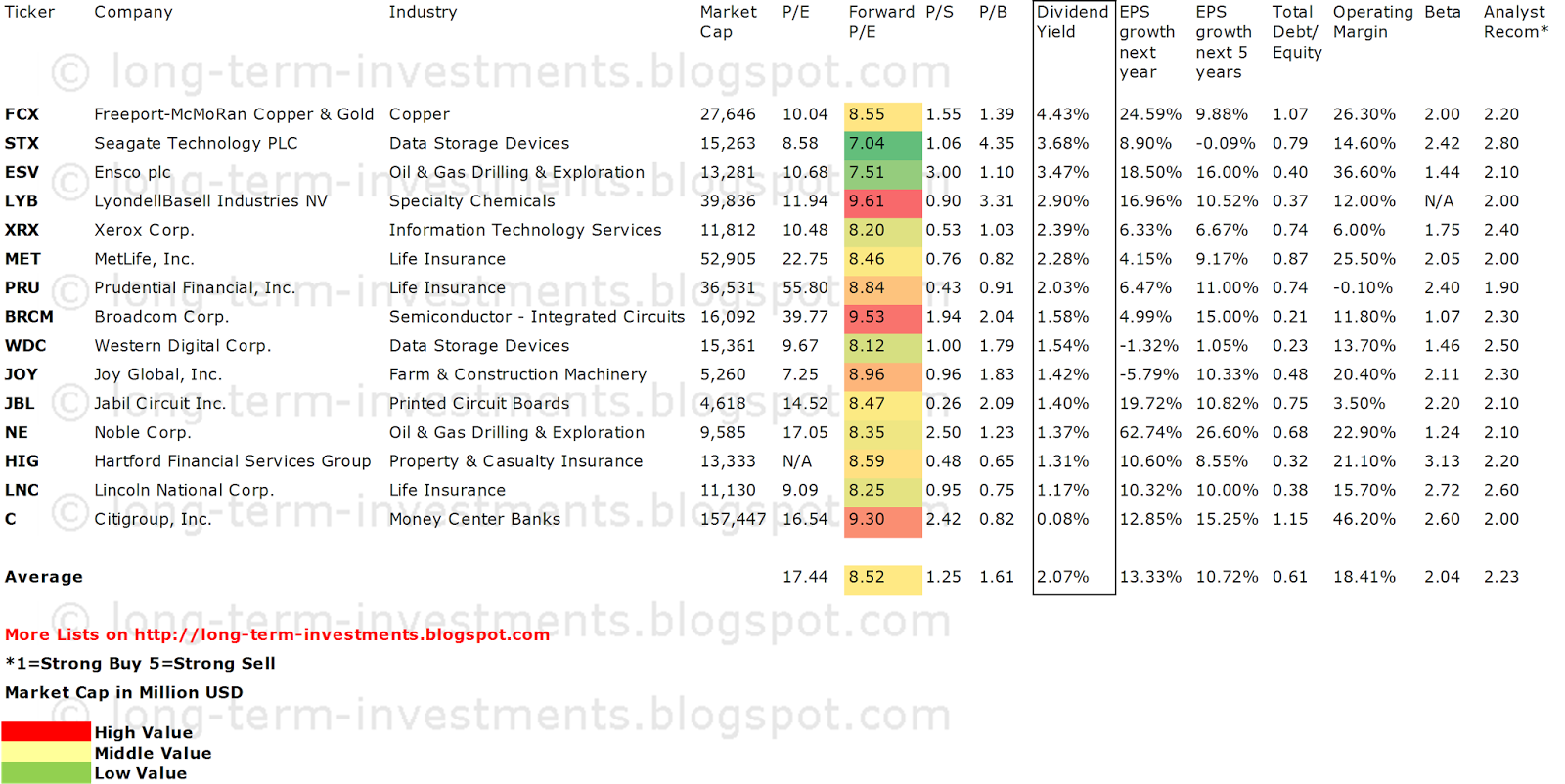 15 high beta dividend stocks with low market valuations for High div stocks