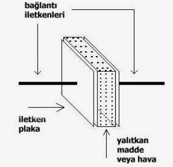 kondansatörün yapısı