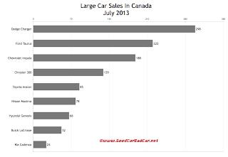 July 2013 Canada large car sales chart