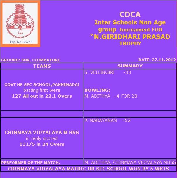 Inter Schools Non age group – 27.11.2012