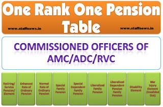 orop-table-commissioned-officer