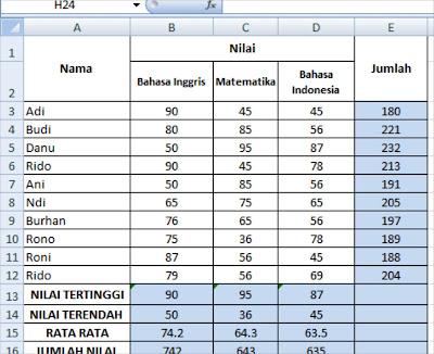 Fungsi SUM, AVERAGE, MAX, MIN DAN COUNT dalam Microsoft Excel