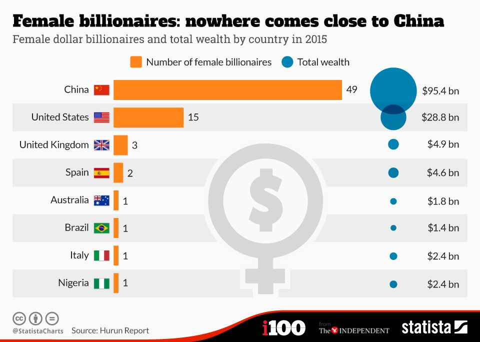 Female dollar billionaires & total wealth by country in 2015