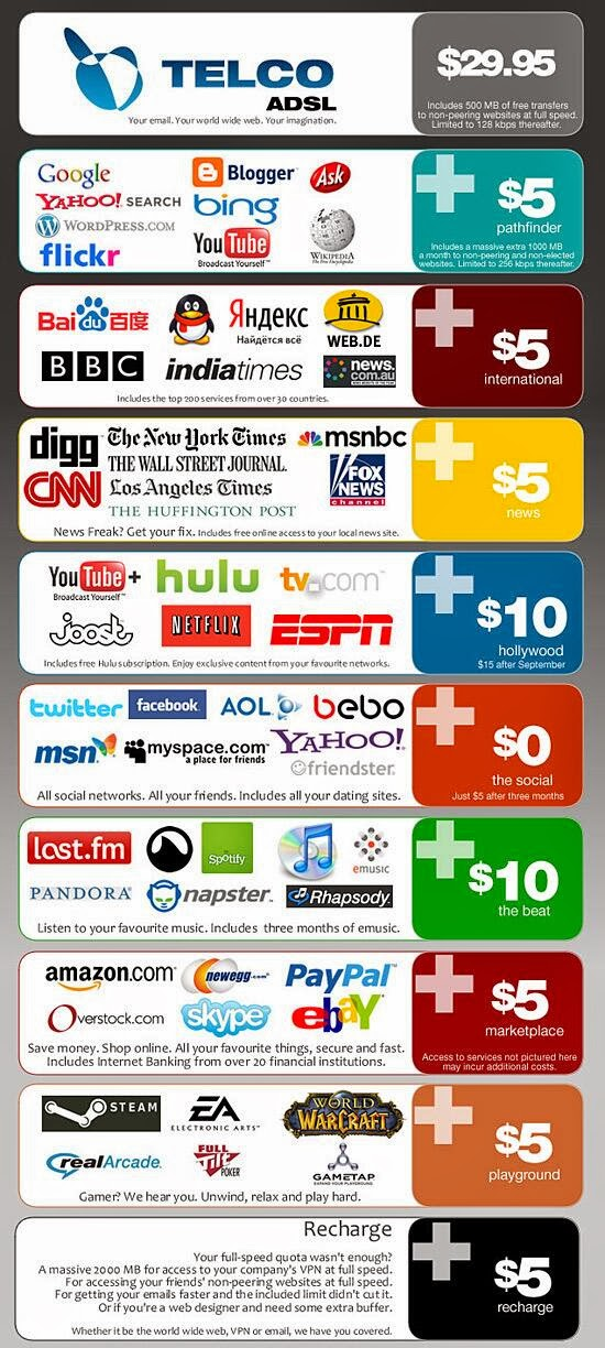 Image showing the base price of a fake company's DSL connection, with add-on pricing for access to groups of web sites, such as streaming sites, news sites, shopping sites, etc.
