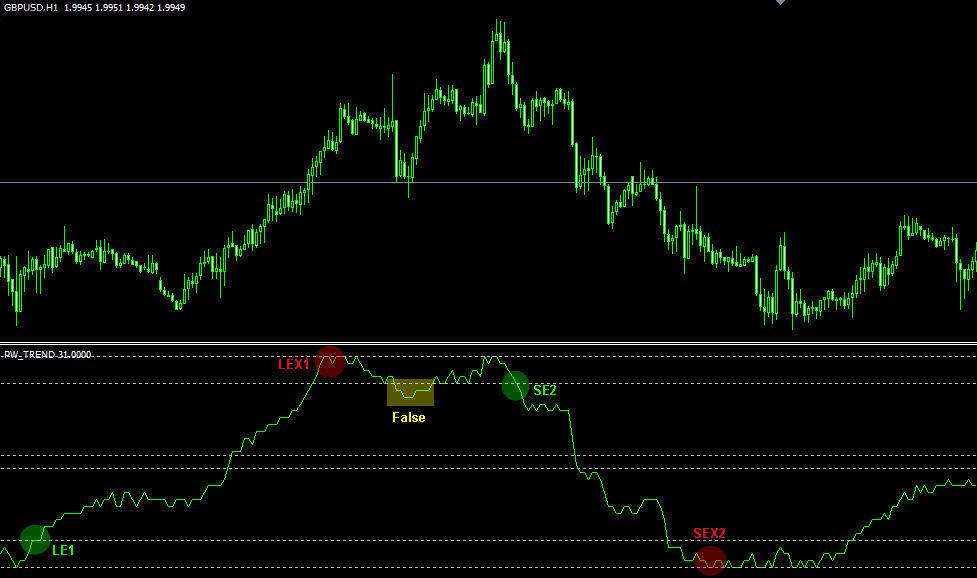 Pw trend forex indicator