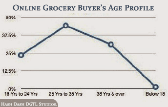 e-Grocery Buyer's Age Profile