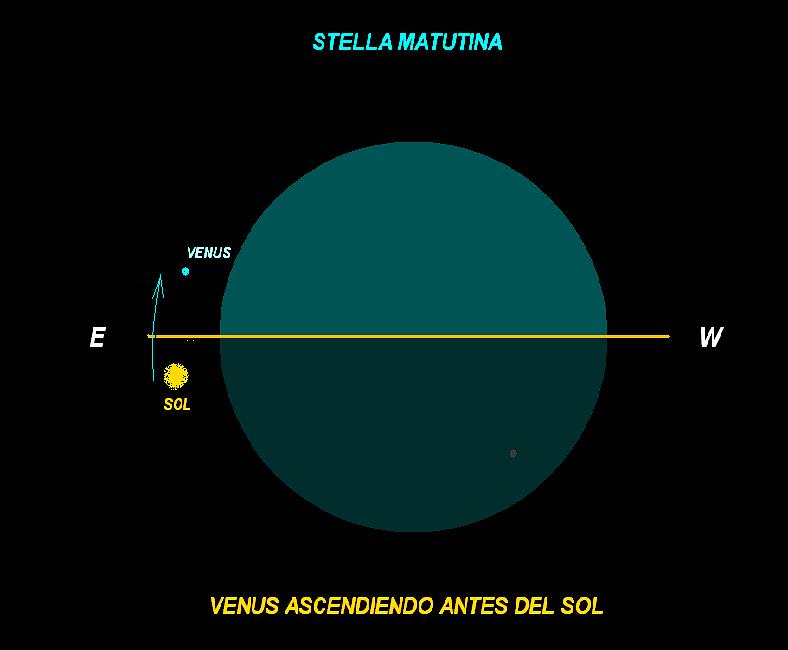 grafico fondo negro indicando a venus ascendiendo antes del sol e indicando ubicacion del sol con respecto a venus y la tierra y su recorrido de este a oeste durante el eclipse