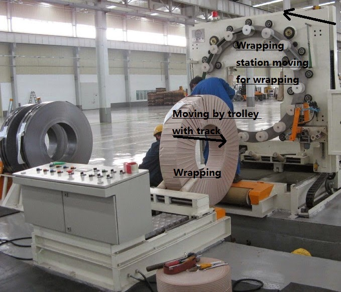 coil packaging machine, coil wrapping machine