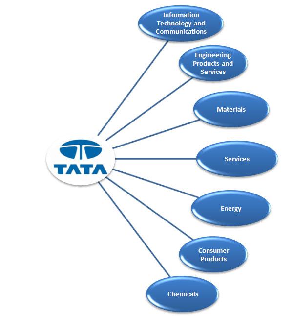 Category:Tata Group