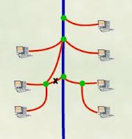 The Internet avoiding congestion