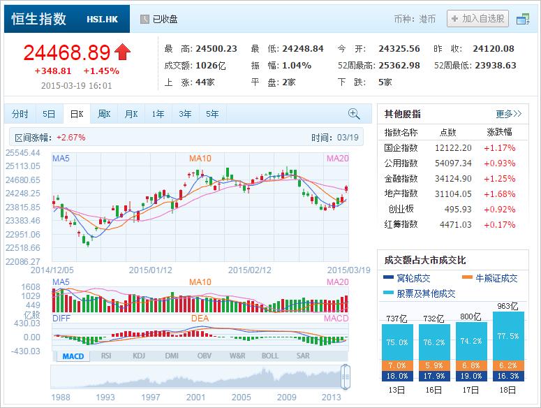 中国株コバンザメ投資 香港ハンセン指数20150319