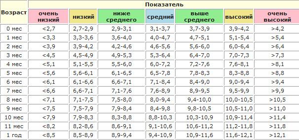 Новая таблица роста и веса ребенка до года