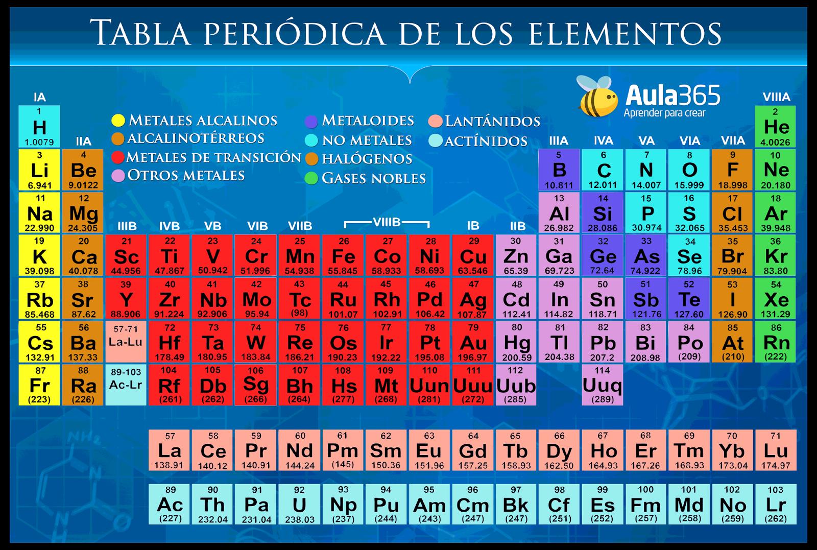 La qumica tabla peridica la tabla periodica nos ayuda a predecir diversas cantidades de propiedades sobre los elementos nos aporta gran cantidad de informacion dado que surge de urtaz Choice Image