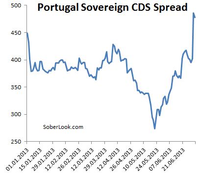 As Portugal's yield curve flattens, Draghi is put on the spot once again – Sober Look