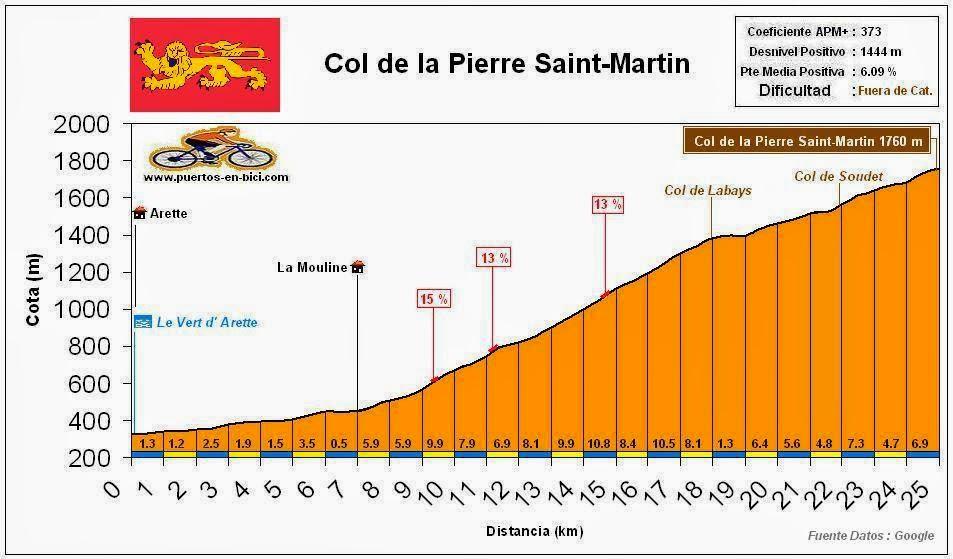 Altimetria Perfil Col de la Pierre Saint-Martin