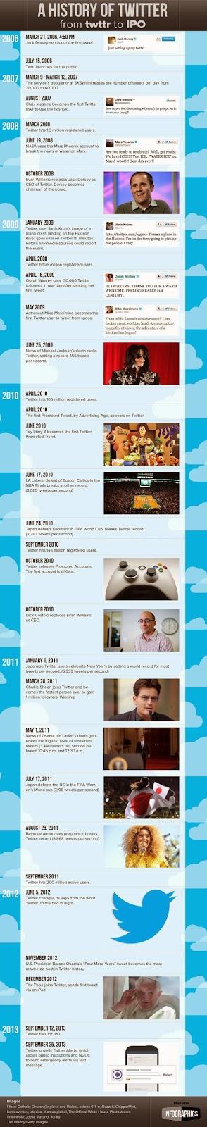 http://mashable.com/2013/10/04/history-twitter/