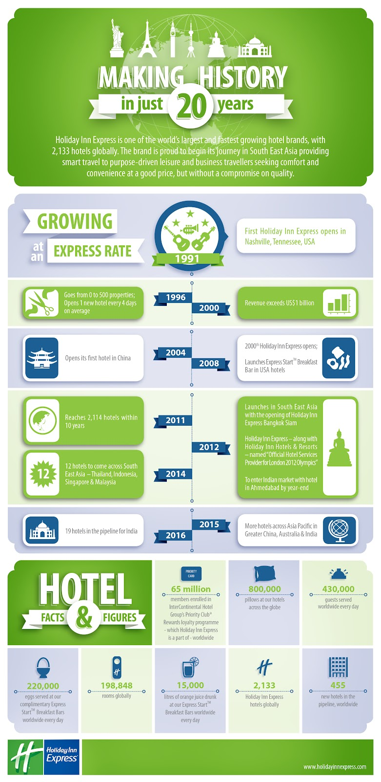 Holiday Inn Express Travel Hotel Infographic