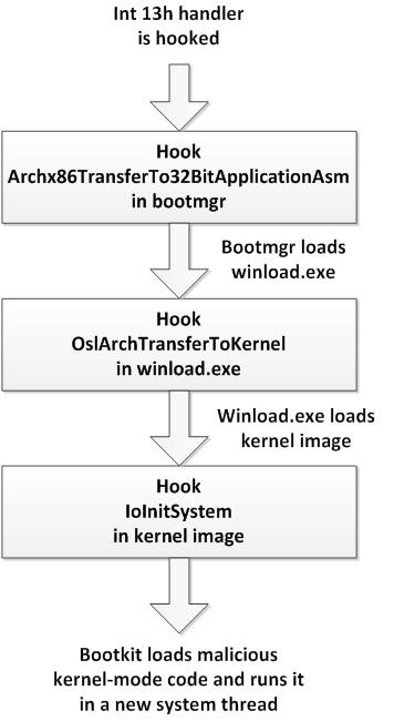 ESETセキュリティブログ:Win32/Gapzブートキットコード例