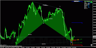 USDCHF H1 bullish bat pattern