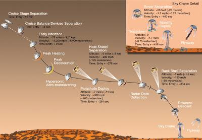 Entrada, descenso y aterrizaje en el Planeta Marte de Curiosity Rover, 06 de Agosto 2012