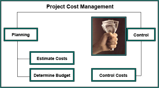 project cost management The cost management plan is a component of the project or program management plan that describes how costs will be planned, structured and controlled it includes a.