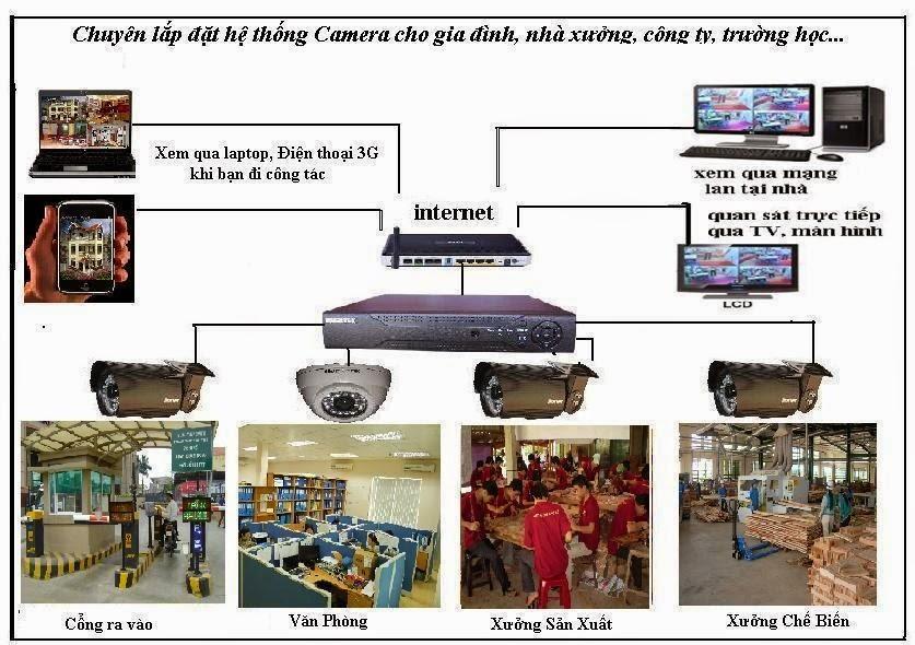Lắp đặt camera quan sát giá rẻ tại Thanh Oai Hà Nội | Lắp Đặt Camera Quan Sát