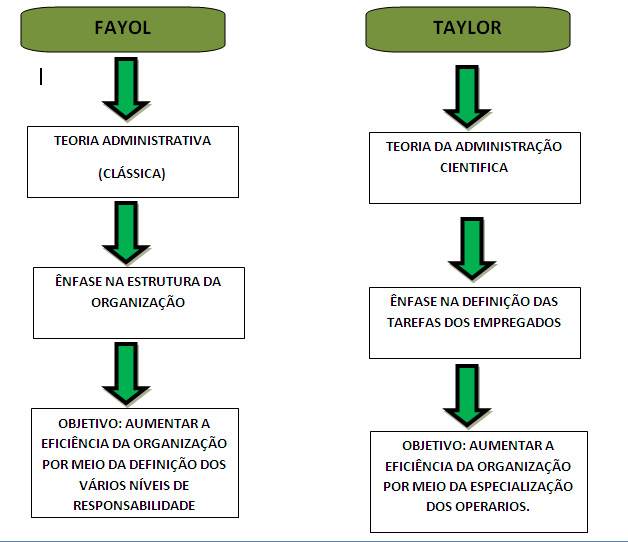 taylorism vs mayo Using your knowledge of taylor and mayo, examine the foundations of motivation theory motivation is the drive to improve oneself or to achieve.