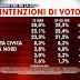 Sondaggio SWG per Agorà sulle intenzioni di voto degli italiani