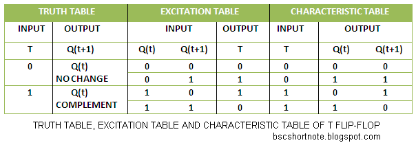 TRUTH TABLE EXCITATION TABLE AND CHARACTERISTIC TABLE OF T FLIP FLOP