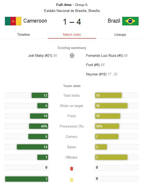 Hasil Pertandingan Kamerun vs Brazil Tadi Pagi