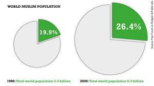 This Pie Chart Is Used To Show The Percentage Of The Worlds World - World population by religion