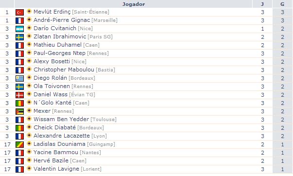 Artilheiros Campeonato Francês 2014/15