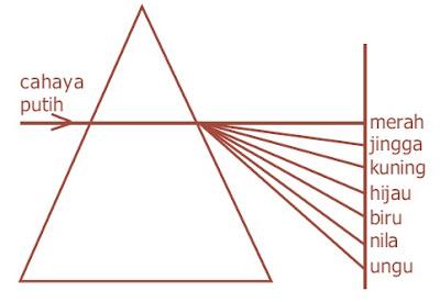 Dispersi sinar putih oleh prisma