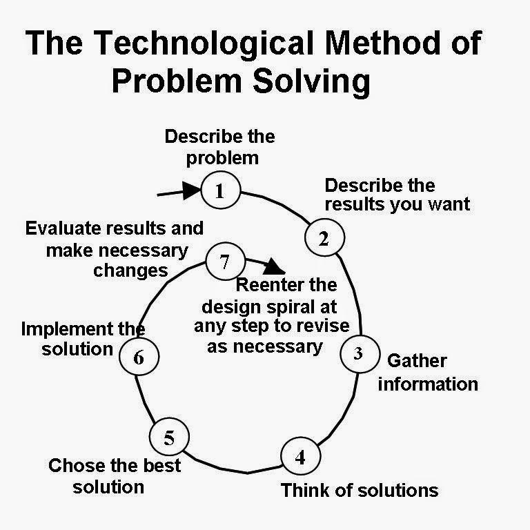Bagaimana Hendak Menyelesaikan Masalah Anda