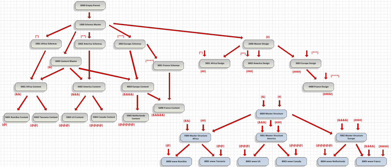 Miguel miguelez blueprint scenarios websites offering products in the following diagram shows a more detail view of the structure and website layer the symbols represent the schema publications global malvernweather Image collections